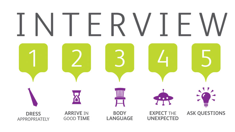 the importance of being prepared during an interview A finalist that neglects to prepare and ask questions during an interview misses opportunities to impress the hiring manager and to gather more information that will inform the decision to accept a job offer.
